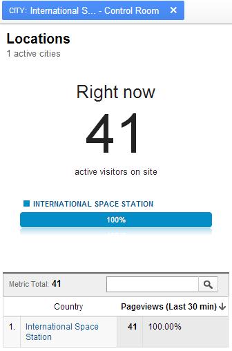 International Space Station - Google Analytics