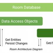 Room Database